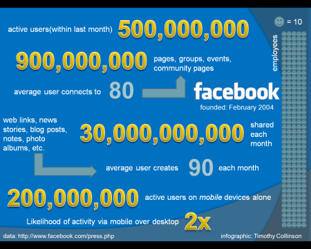 infographic with March 2011 statistics on Facebook