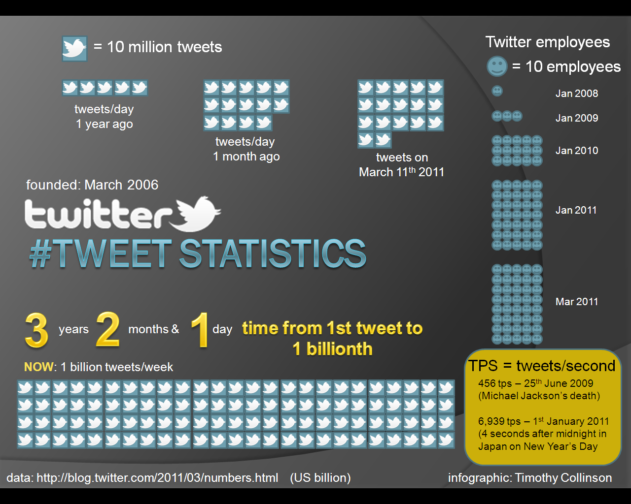 infographic with March 2011 statistics on Twitter
